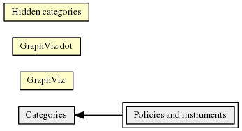 Policies_and_instruments